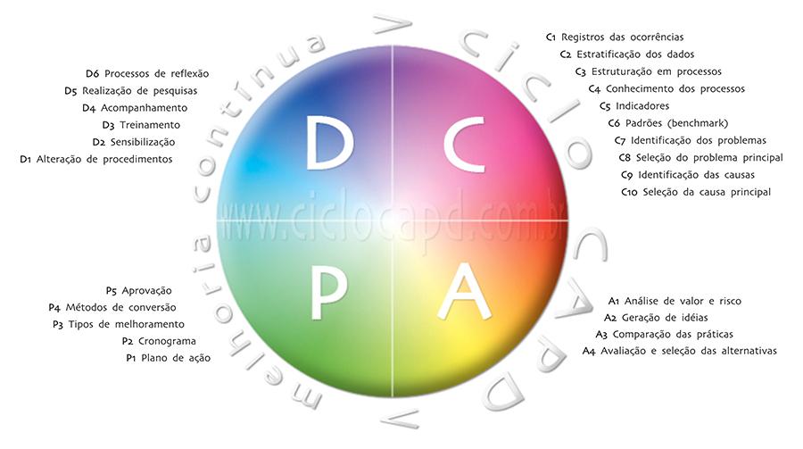 Ciclo CAPD